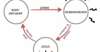 gods-verhaal-3-cirkels